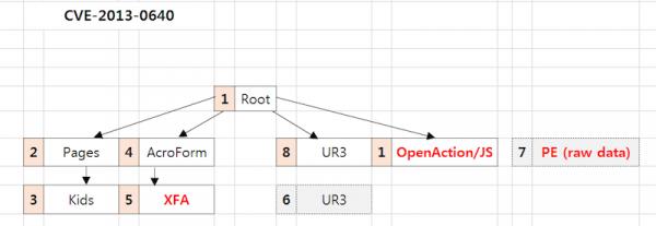 CVE-2013-0640 PDF 0-day 취약점