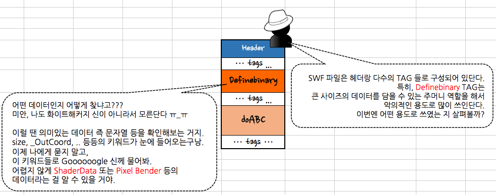 CVE-2014-0515 Adobe Flash Player Shader(Pixel Bender) BOF 취약점