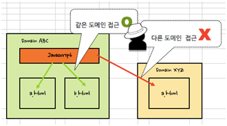 [CVE-2014-6041] Android Browser Same Origin Policy Bypass 취약점