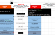 [CVE-2014-4877] GNU Wget FTP Symlink Arbitrary Filesystem Access