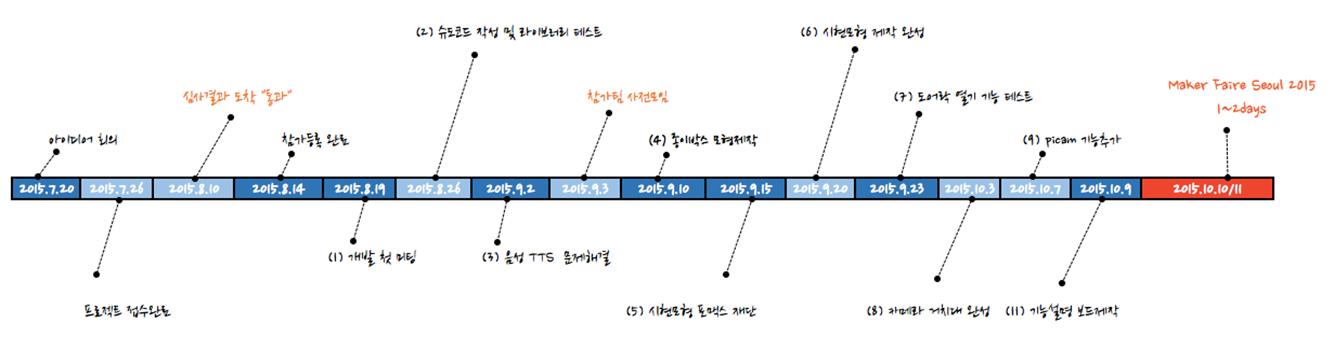 [그림] Making Timeline